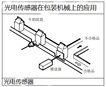 漫反射光电开关在生产流水线上的应用