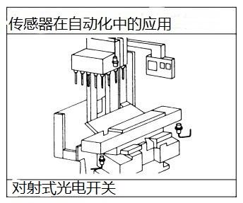 对射式光电传感器在机加工中的应用