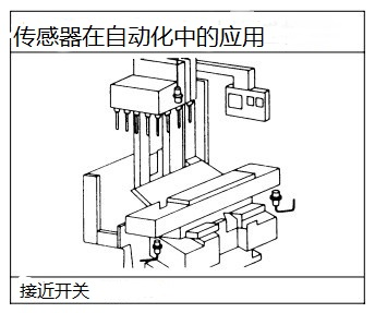 接近开关给出的信号,继电器接到电机启动线路中控制