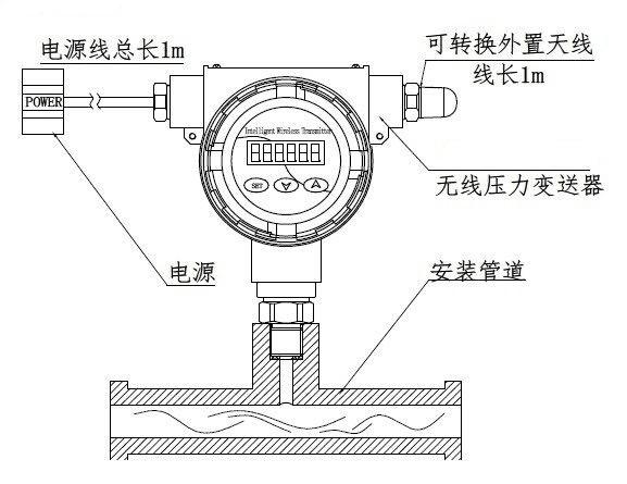 无线压力传感器安装示意图